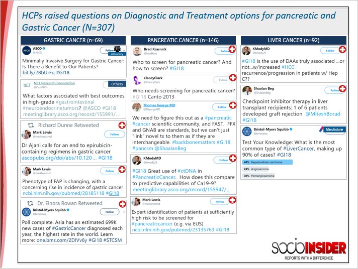 HCP raised questions on Diagnostic and treatment options