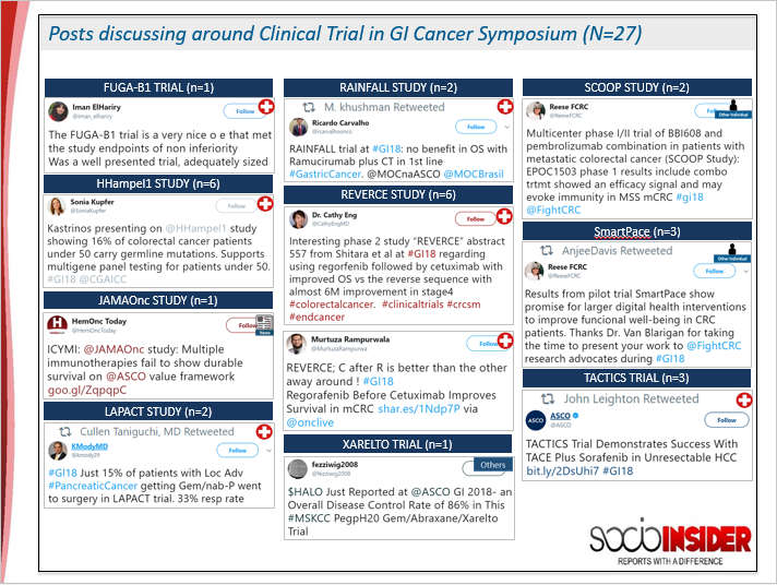 Post discussion around Clinical trial in GI Cancer Symposium